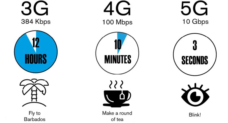 4 Fakta Menarik Seputar Jaringan 5G